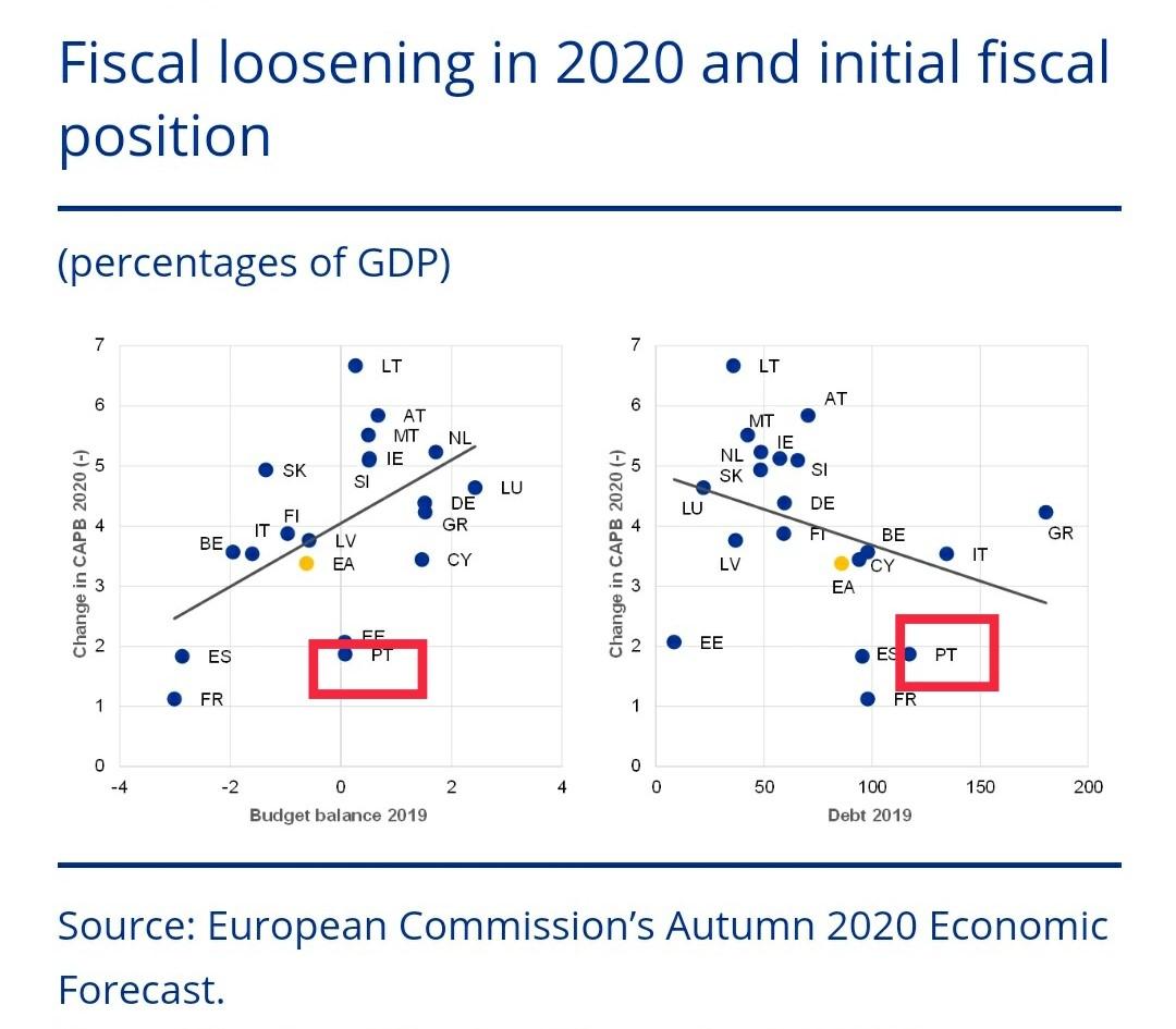 Relação entre o nível de endividamento e o esforço orçamental dos países. Gráfico publicado pelo BCE.