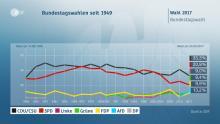 Eleições na Alemanha, previsão da televisão pública ZDF