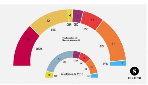 Gráfico dos resultados das eleições de 21 de dezembro de 2017 na Catalunha - imagem de El Salto