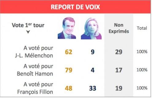 De acordo com a sondagem realizada no dia das eleições, apenas 9% dos eleitores do Mélenchon tencionam votar em Marine Le Pen. A esmagadora maioria dos votos que Le Pen irá obter provirá do eleitorado do candidato ultra-liberal Fillon