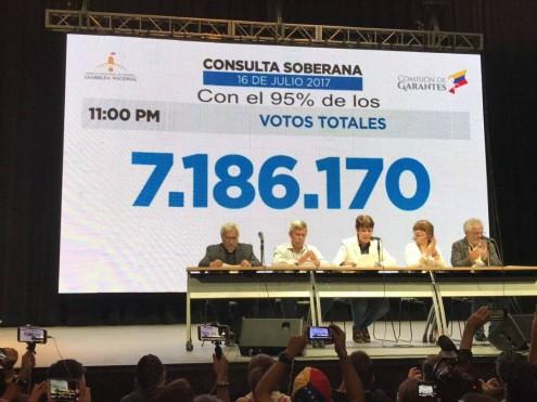 """""""Com 95% dos votos escrutinados, participaram 7.186.170 venezuelanos"""" na consulta popular organizada para que os cidadãos se pronunciassem sobre as alterações à Constituição. Foto de  Asamblea Nacional/ Twitter"""
