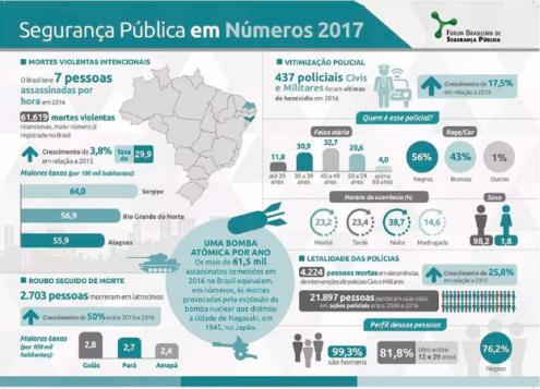 Fotografia: Fórum Brasileiro de Segurança Pública.