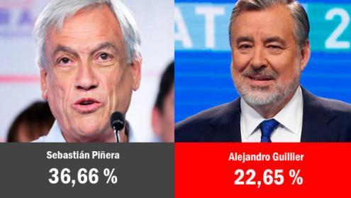 Chile: passaram à 2ª volta os dois candidatos favoritos: o ex-presidente Sebastián Piñera (direita liberal-conservadora) e o senador Alejandro Guillier (centro-esquerda)