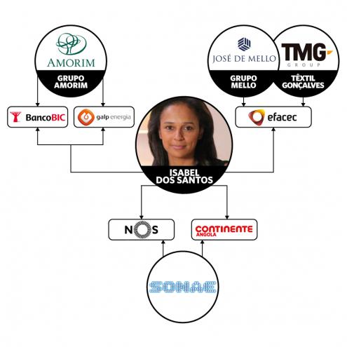 Atuais sociedades de Isabel dos Santos com grandes grupos económicos portugueses.