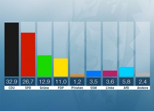 Pesquisa aponta liderança de partido de Merkel em eleição regional — Alemanha