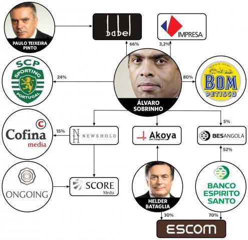 """Os interesses de Álvaro Sobrinho. Infograma de """"Os Donos Angolanos de Portugal"""""""
