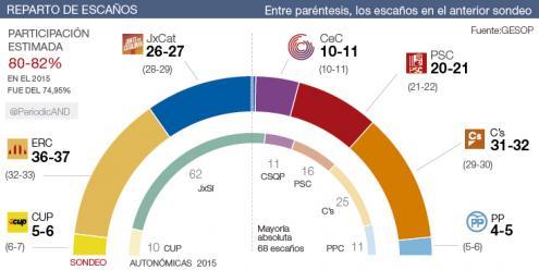 "Sondagem sobre as eleições de 21 de dezembro na Catalunha, divulgada nesta terça-feira, 19 de dezembro, por ""El Periòdic d'Andorra"""