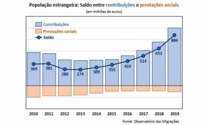 População estrangeira: saldo entre contribuições e prestações sociais - Fonte: Observatório das Migrações