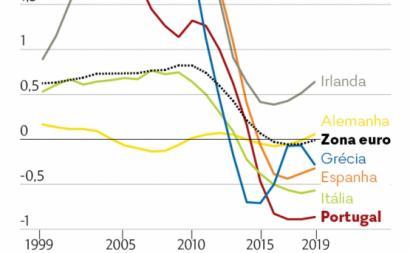 Gráfico de Philipp Heimberger, Instituto de Estudos Económicos Internacionais de Viena