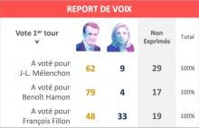 Sondagem da Ipsos sobre o comportamento do eleitorado entre a primeira e a segunda volta das Presidenciais em França.