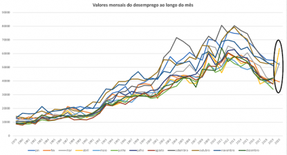 Gráfico sobre valores mensais de desemprego em Portugal.