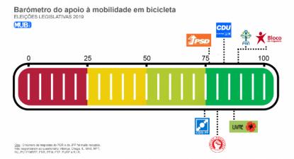 Barómetro de apoio à mobilidade em bicicleta, elaborado pela MUBi