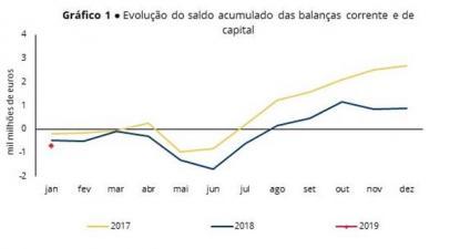 Capacidade de financiamento da economia portuguesa face ao exterior está agora menos favorável do que no início de 2018 (que por sua vez era menos favorável do que no início de 2017)