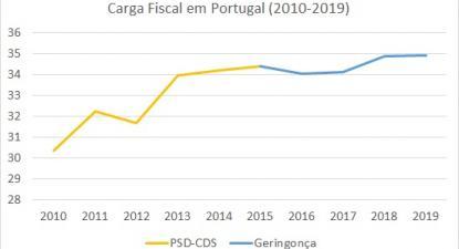 Carga fiscal em Portugal