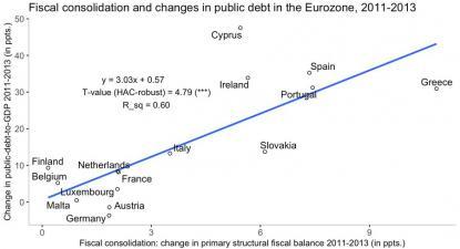Na última crise, os países que aplicaram mais austeridade foram aqueles onde a dívida pública mais aumentou. Gráfico publicado por Phillip Heimberger.