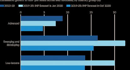 Covid-19 deve deixar grandes cicatrizes económicas: previsões em % do PIB, por grupo de países