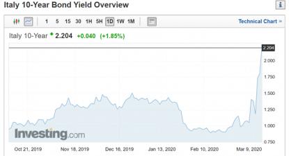 A crise do euro está de volta?