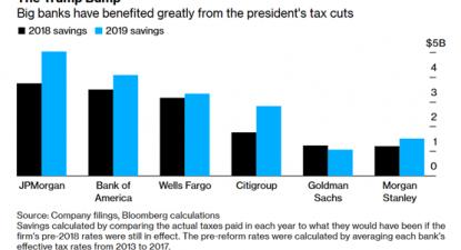 Os grandes bancos beneficiaram muito com o corte nos impostos empresariais feito por Trump
