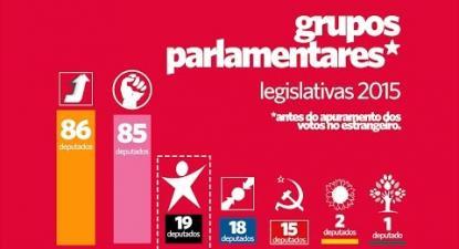 Bloco ultrapassa CDS nas eleições | ESQUERDA.NET