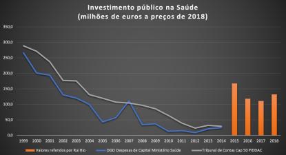 Fonte: DGO, Tribunal de Contas, valores declarados ontem por Rui Rio e não desmentidos por António Costa
