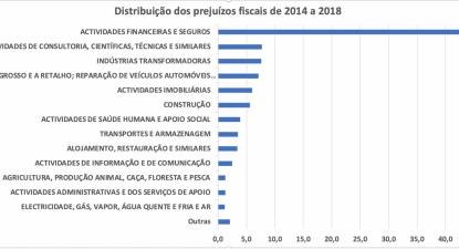 Fonte: Autoridade Tributária, porta das Finanças, estatísticas