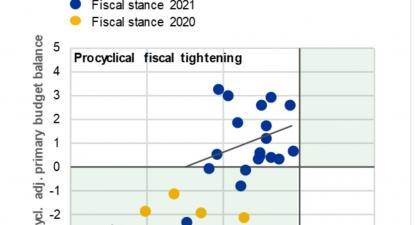 As últimas estimativas apontam para que Portugal seja um dos países que menos gasta em políticas estruturais para combater a crise (isto é, além da despesa relacionada com medidas de emergência)