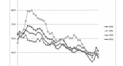 Evolução salarial nos países avançados -1970-2010