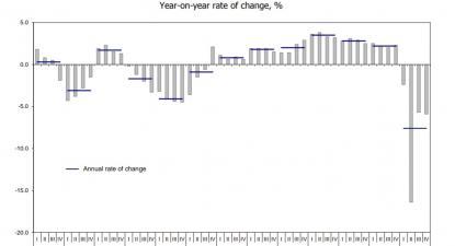 Contração económica. Gráfico publicado pelo INE.