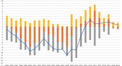 Portugal, Capacidade/Necessidade de Financiamento Setorial em % do PIB
