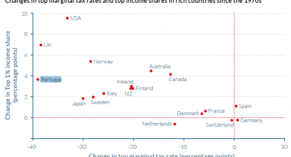 Gráfico mostra-nos que os países que mais reduziram o valor máximo da taxa marginal de imposto (i.e., aquela que incide sobre os rendimentos mais elevados) são tendencialmente aqueles onde o peso dos mais ricos na economia mais aumentou