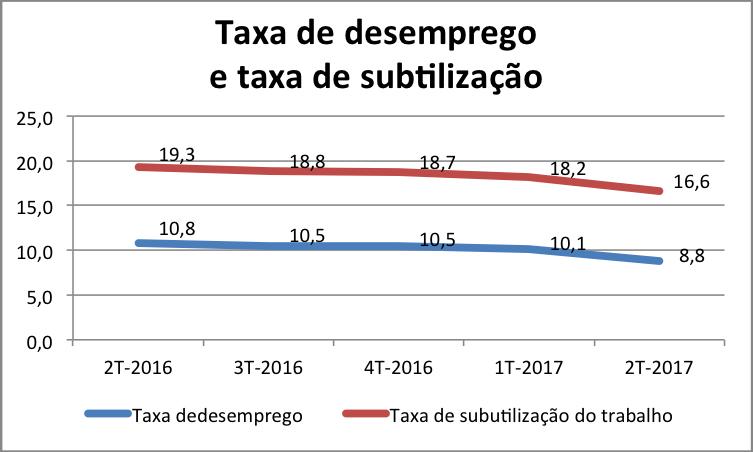 Taxa de desemprego e taxa de subutilização