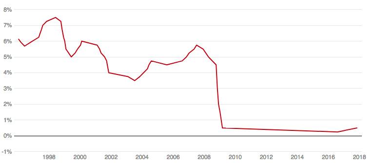 taxa de juro do Banco de Inglaterra