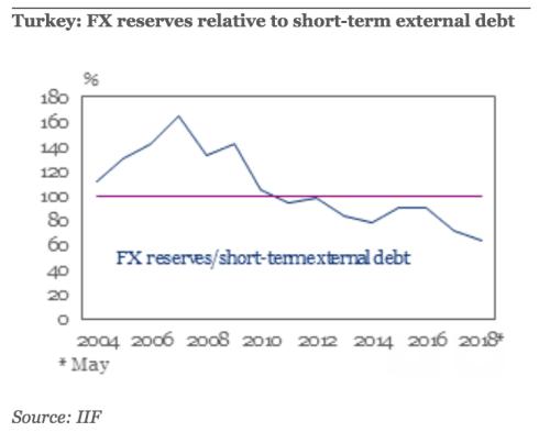 Turquia: relação entre as reservas e a dívida externa de curto prazo