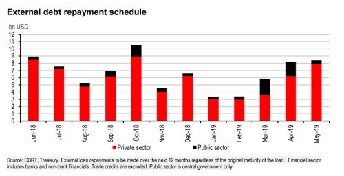 Calendário de pagamento da dívida externa turca