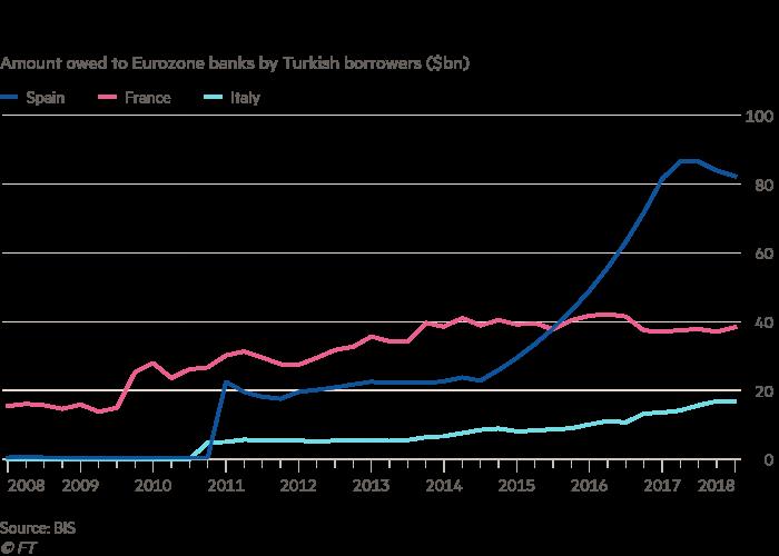 Exposição dos bancos europeus à dívida turca