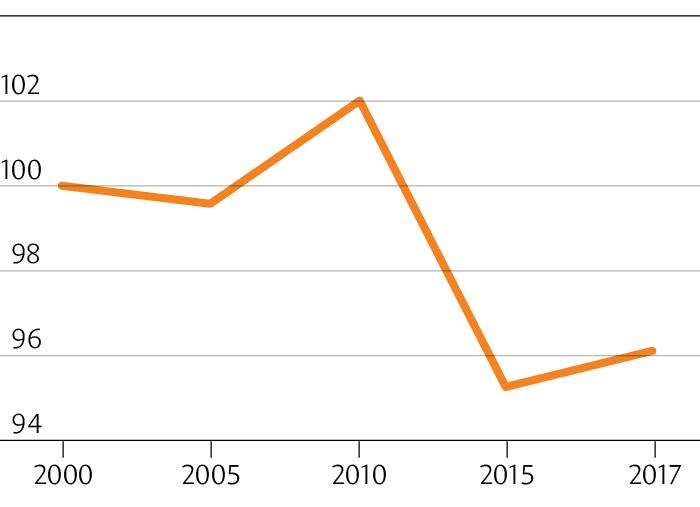 A evolução do salário médio real em Portugal durante o período do euro