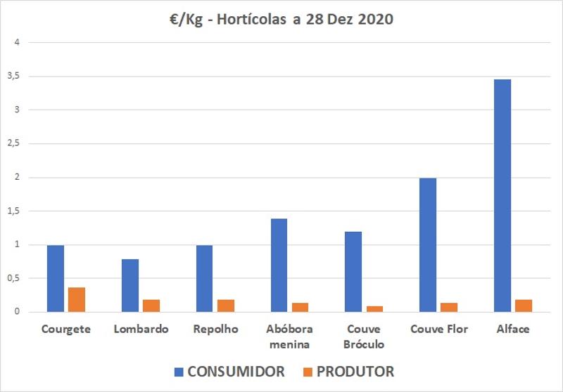 Gráfico com valores de venda ao consumidor e ao produtor entre natal e ano novo