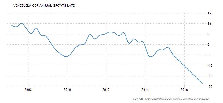 Evolução do PIB na Venezuela