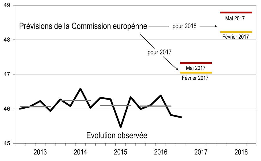 Evolução da economia grega vs. previsões da Comissão Europeia. Fonte: A l'encontre.