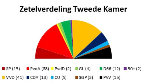 Composição partidária do parlamento holandês eleito em 2012, imagem wikipedia